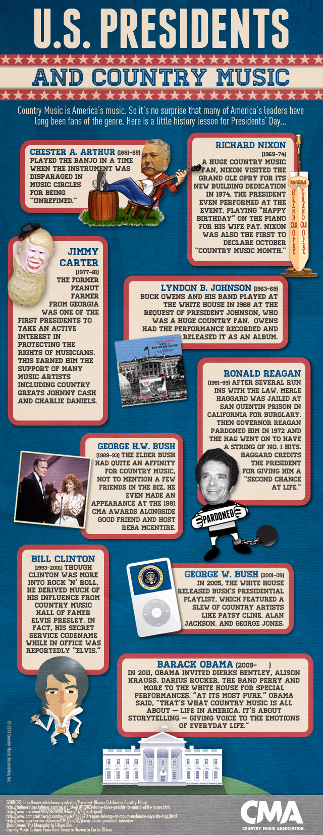 presidents-and-country-music-infographic